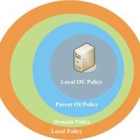 Как настроить Outlook Anywhere (RPC/HTTP) с помощью групповых политик?