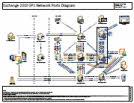 Порты, используемые в Exchange Server 2010